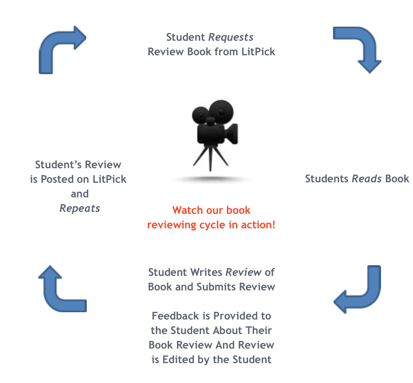 LitPick Student Book Review Reading and Writing Program Cycle